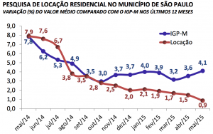 andradeblanco_pesquisa_locacao_residencial